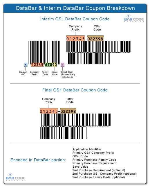DataBar U0026 Interim DataBar Coupon Sizing Range  Coupon Format