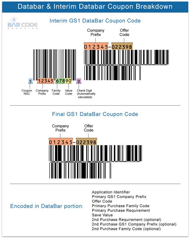 Diagram Databar Breakdown
